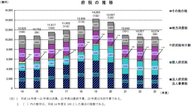 memo:大阪府と大阪市の財政の推移